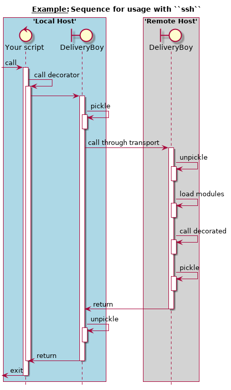 ssh sequence diagram deliveryboy deliver callable to new process     deliveryboy 0 1 0  deliveryboy deliver callable to new
